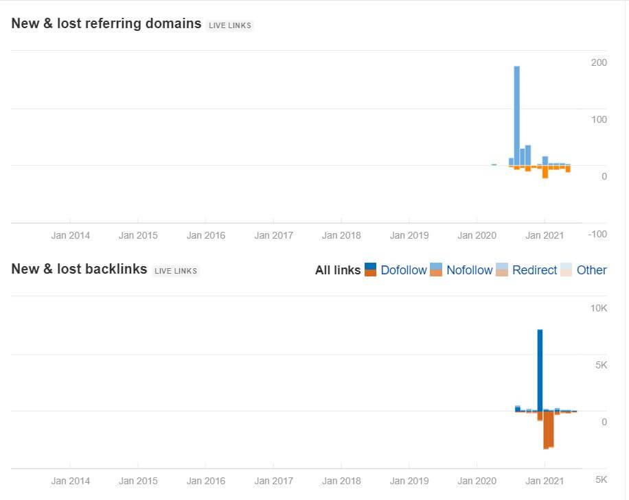 Check Backlink | Cách Kiểm tra Backlink đối thủ chính xác